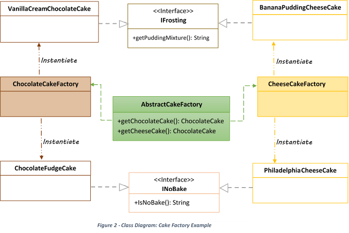 Abstract Factory Design Pattern Example In Java
